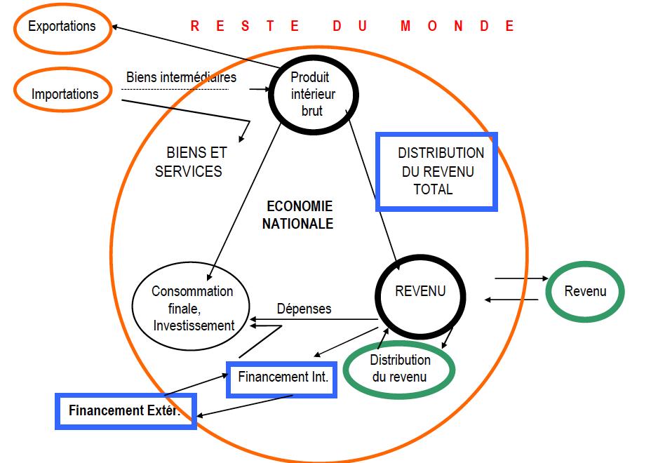 conjoncture-economie-guinee